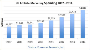 Affiliate Marketing Data